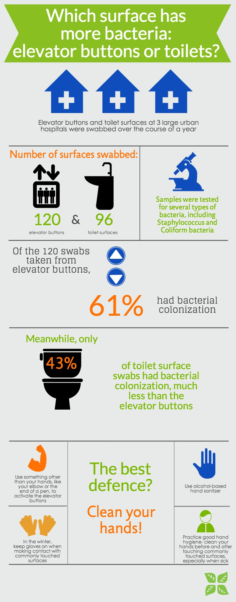 Which surface has more bacteria? Elevator buttons or toilets? - Infographic