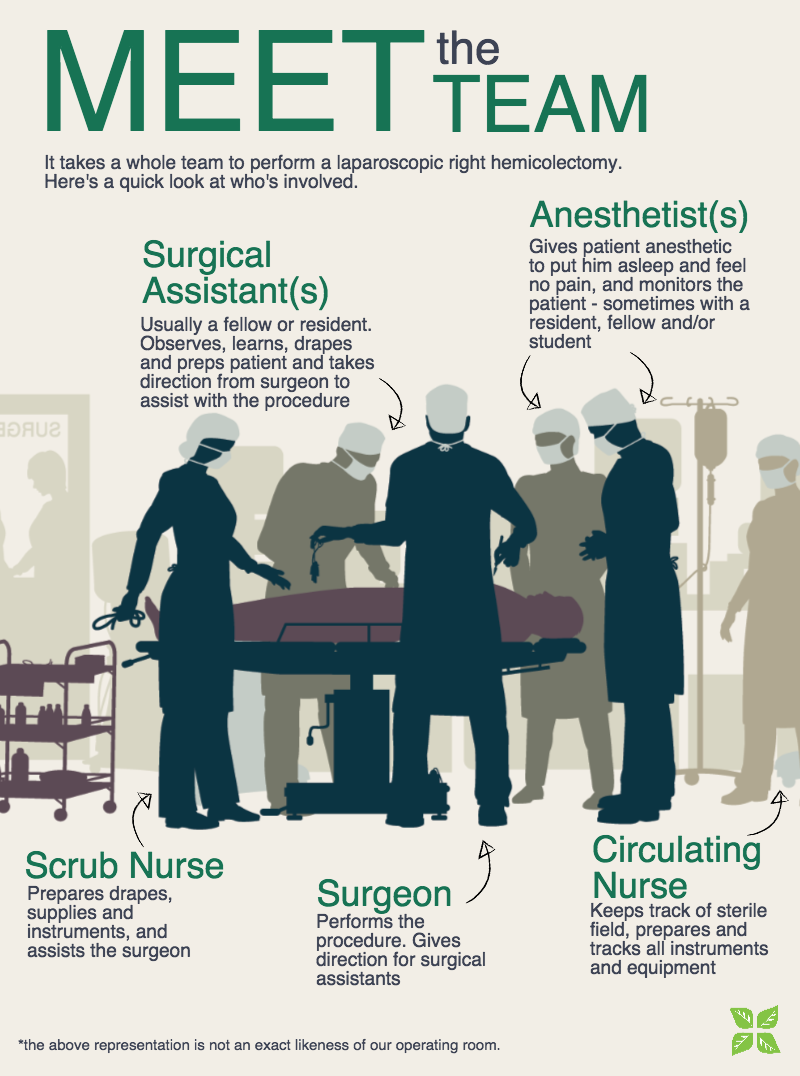 Meet the operating room team infographic