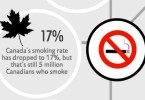 Canada's smoking rate - infographic