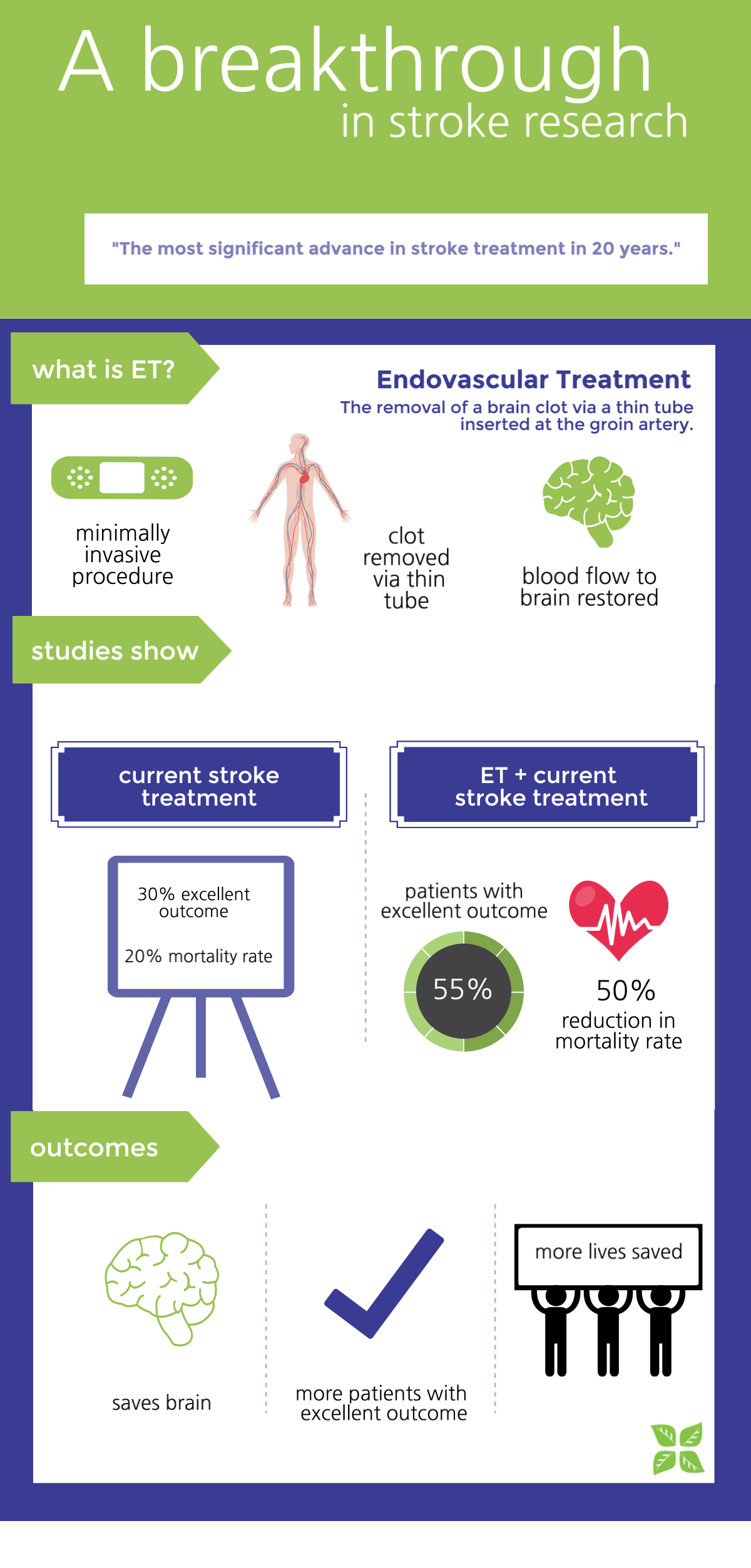 A breakthrough in stroke research - infographic