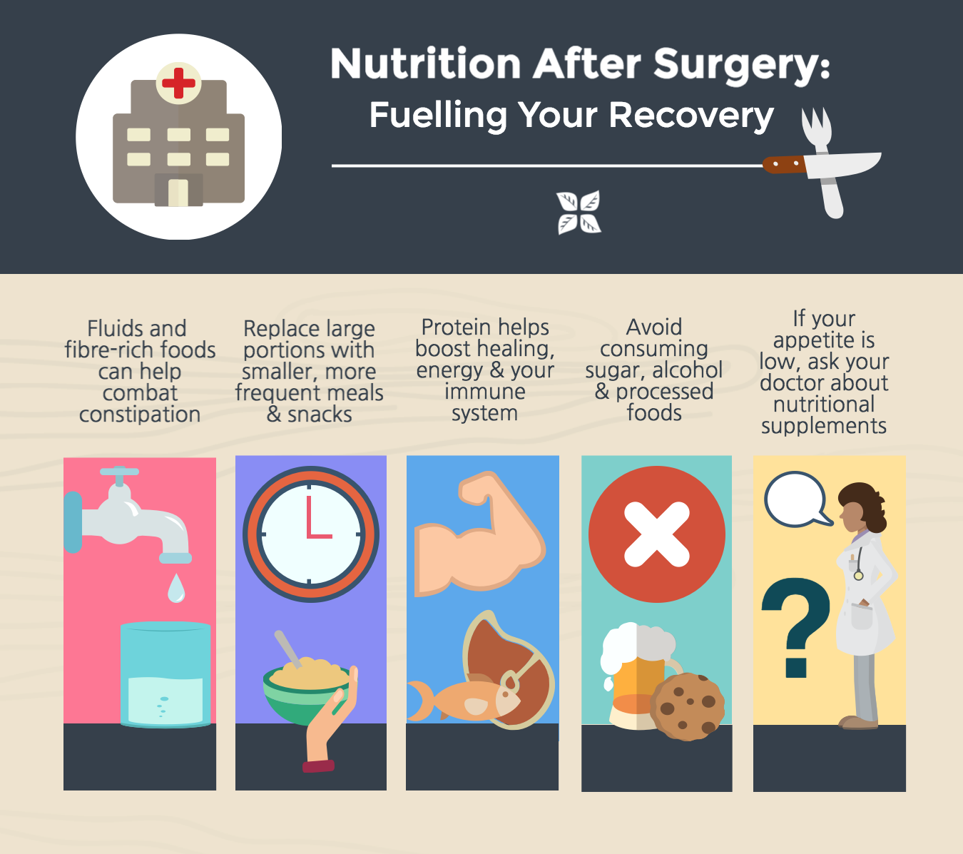 Nutrition after surgery infographic