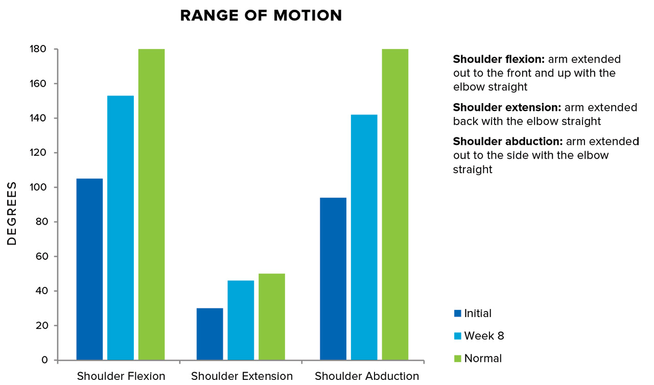 Range-of-motion outcomes for a 39-year-old patient with 11% total body- surface-area burns who had myofascial release therapy for 30-minute sessions twice a week for 8 weeks