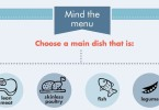 choosing protein