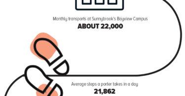 SUNNYBROOK'S PATIENT TRANSPORT PORTERS